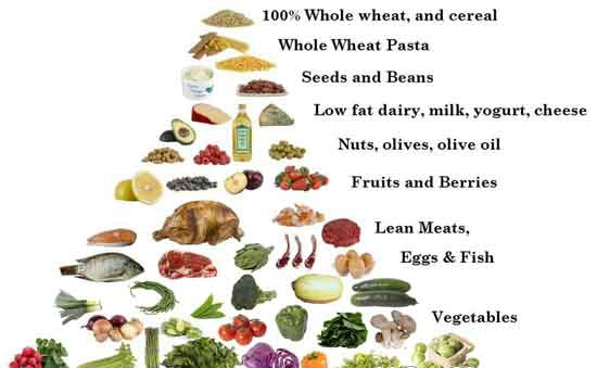 Add a few foods from each group for a balanced diet