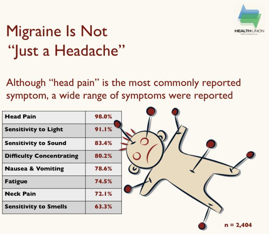 Migraine-in-America-2012-Common-Symptoms