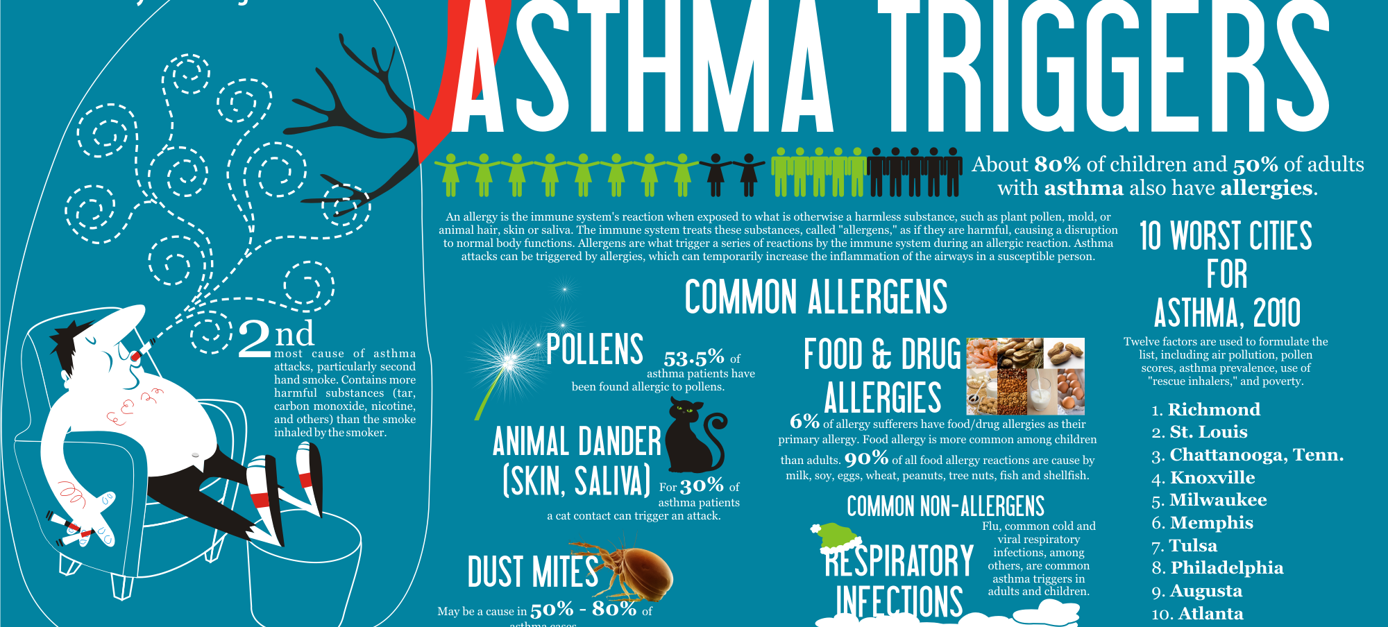 5 Everyday Things That Trigger Asthma