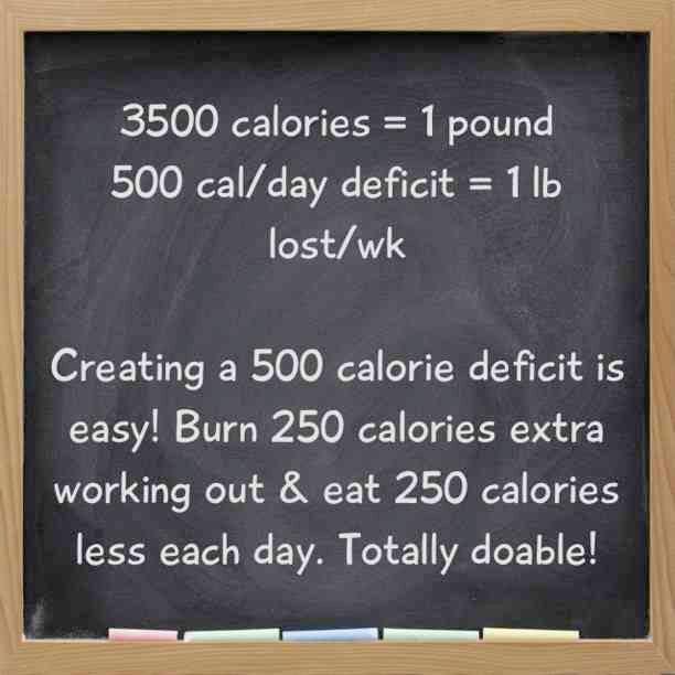 caloric-deficit
